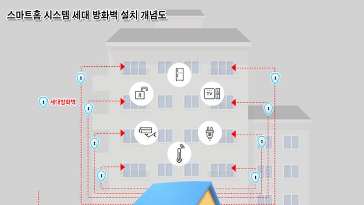 용인시, 지자체 최초로 공동주택에 구축토록 심의 검토 기준 마련