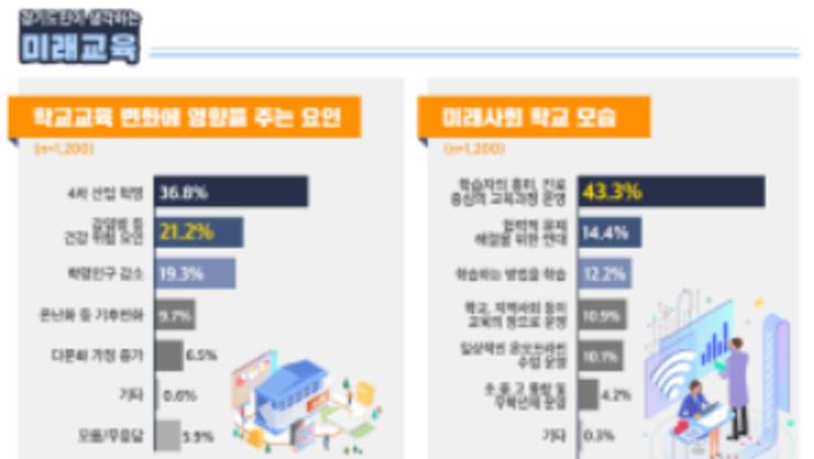 경기도교육청, 도민대상 여론조사 결과 발표